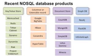no-sql-database
