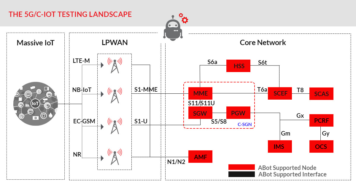 5G Core Network Functions/ 5G network protocols testing